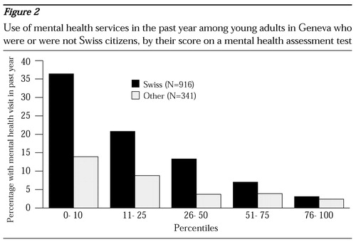 Patterns Of Use Of Ambulatory Mental Health Services In A Universal Care Setting Psychiatric Services