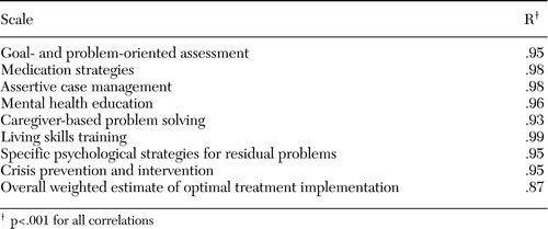 The Clinical Strategies Implementation Scale To Measure Implementation Of Treatment In Mental Health Services Psychiatric Services