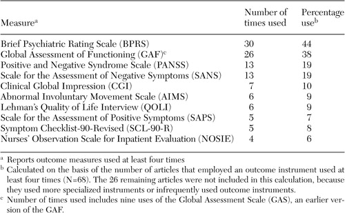 Special Section On The Gaf Selection Of Outcome Assessment Instruments For Inpatients With Severe And Persistent Mental Illness Psychiatric Services